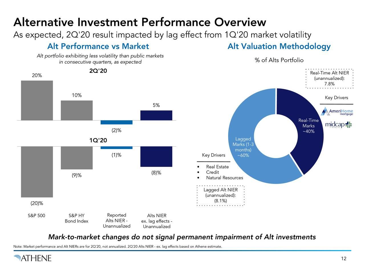 Resumen de rendimiento de inversión alternativa