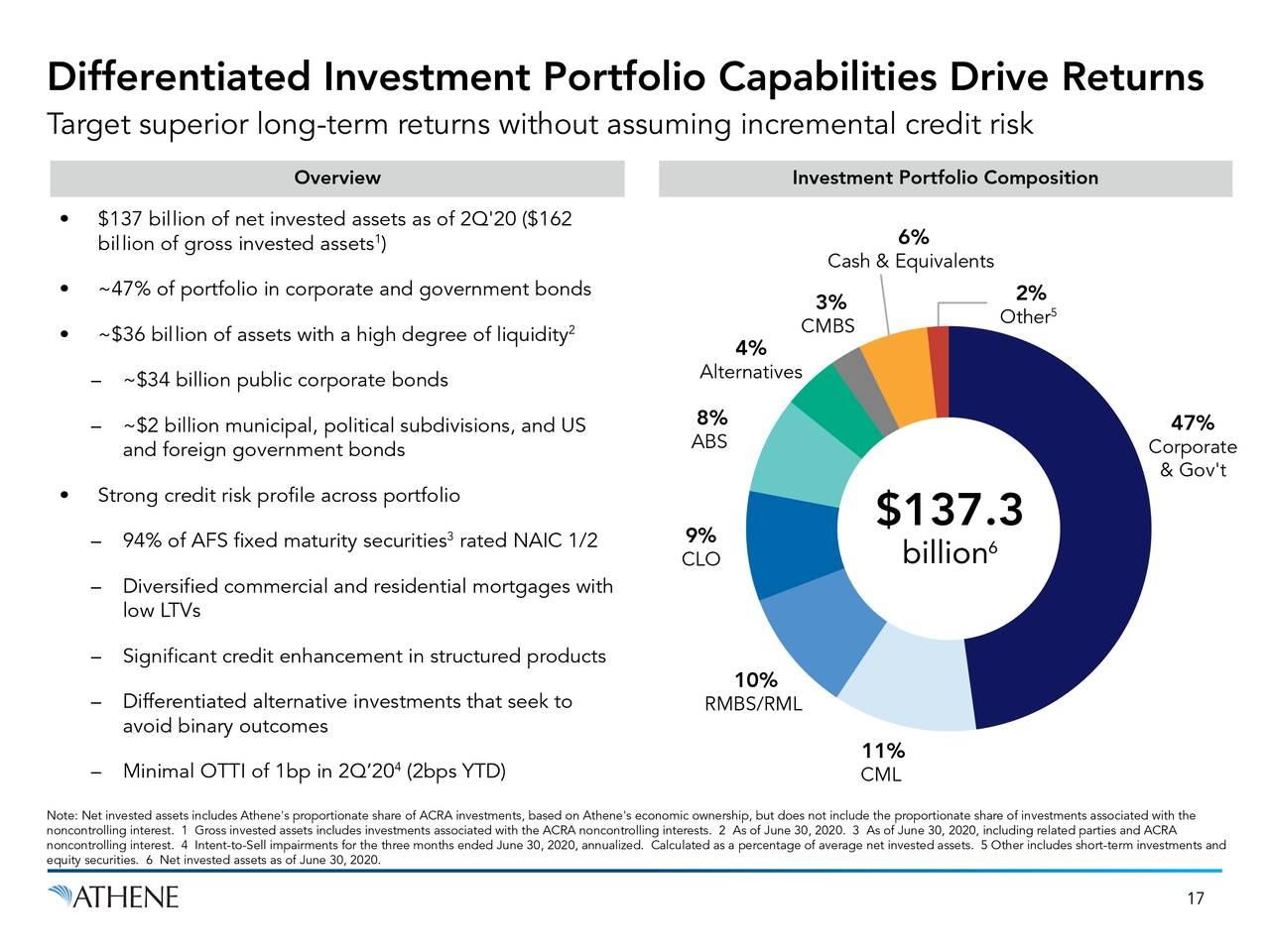 Las capacidades diferenciadas de la cartera de inversiones impulsan la rentabilidad