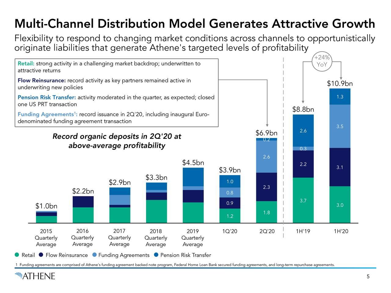 El modelo de distribución multicanal genera un crecimiento atractivo