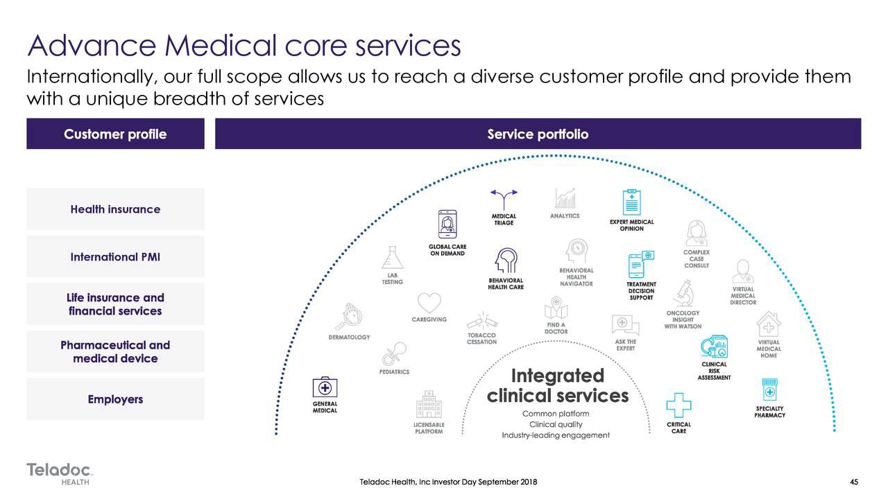 Teladoc Health (TDOC) Investor Presentation - Slideshow