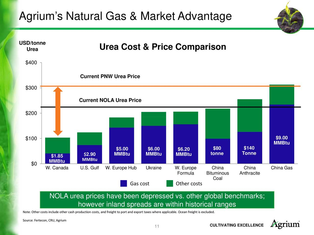 Current Price Of Natural Gas Vs Coal