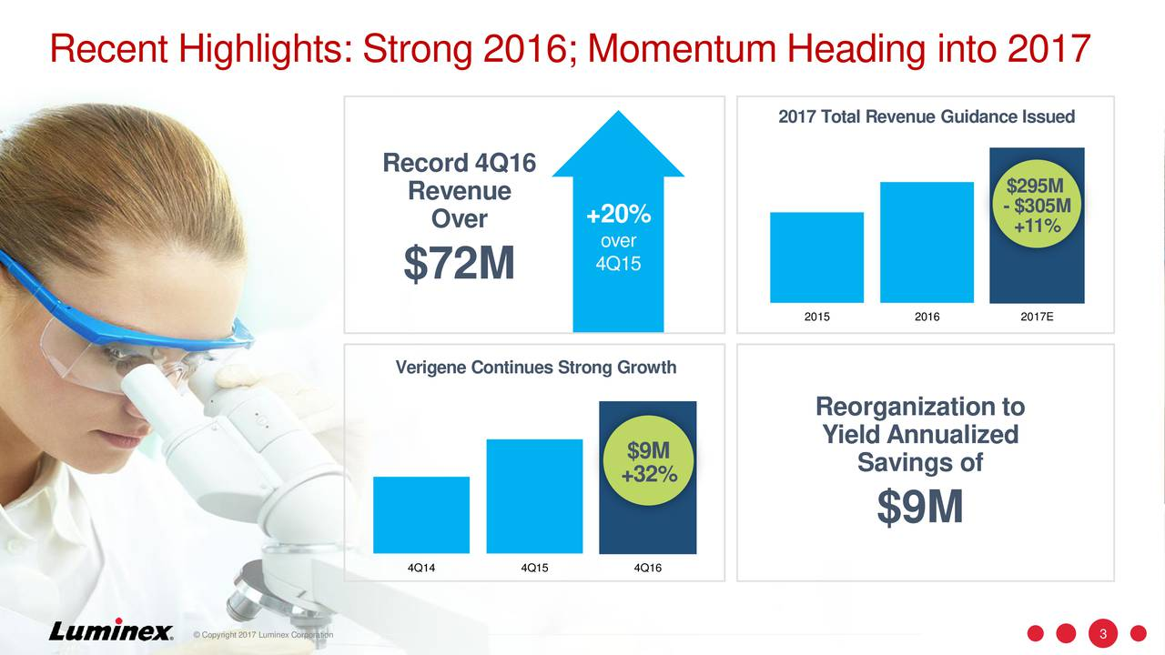 2017 Total Revenue Guidance Issued Record 4Q16 Revenue $295M - $305M Over +20% +11% over $72M 4Q15 2015 2016 2017E Verigene Continues Strong Growth Reorganization to Yield Annualized $9M Savings of +32% $9M 4Q14 4Q15 4Q16 Copyright 2017 Luminex Corporation 3