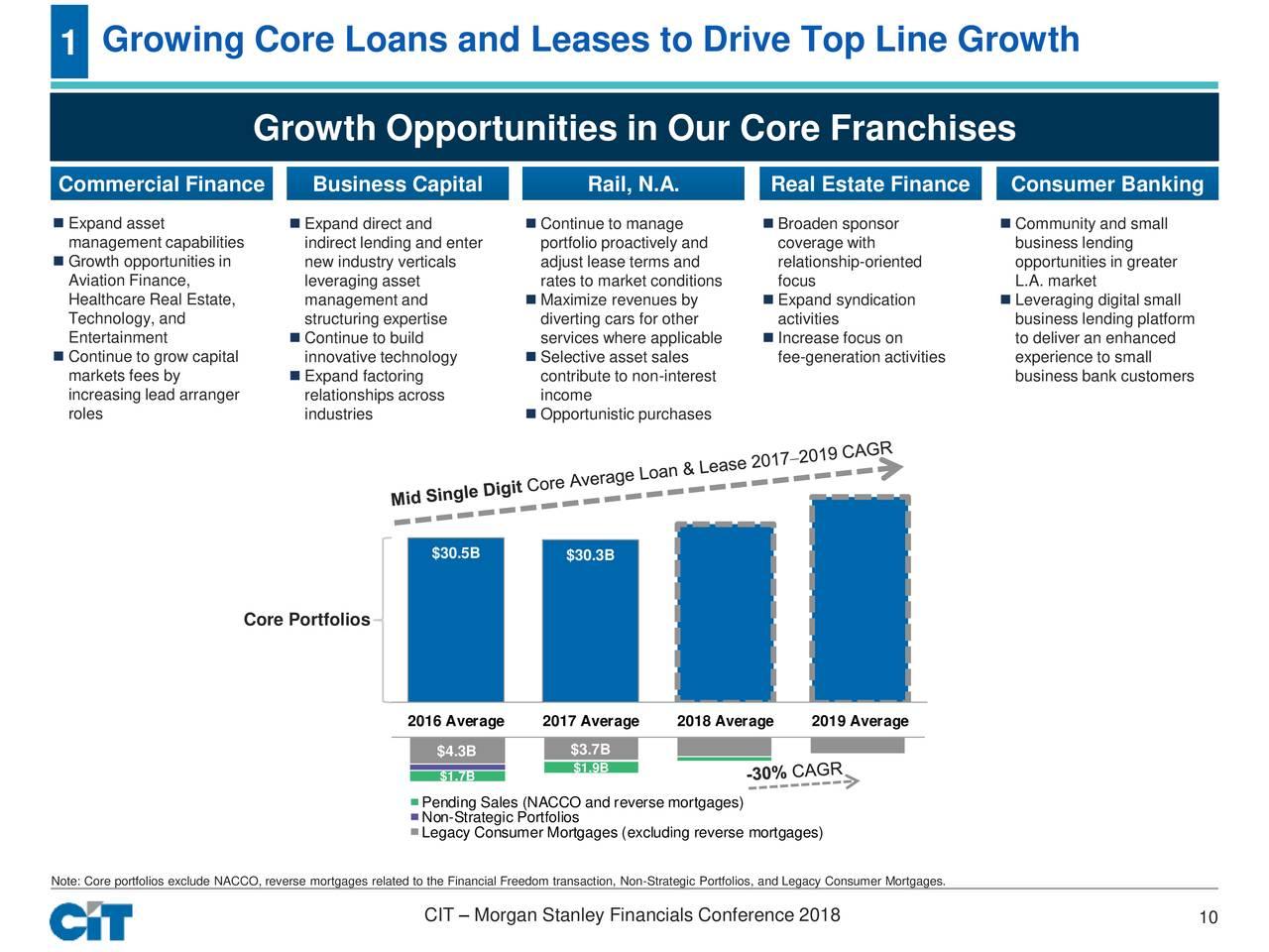 CIT (CIT) Presents At Morgan Stanley Financials Conference
