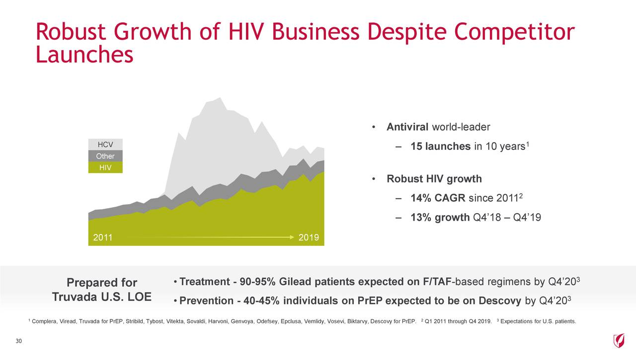 Robust Growth of HIV Business Despite Competitor