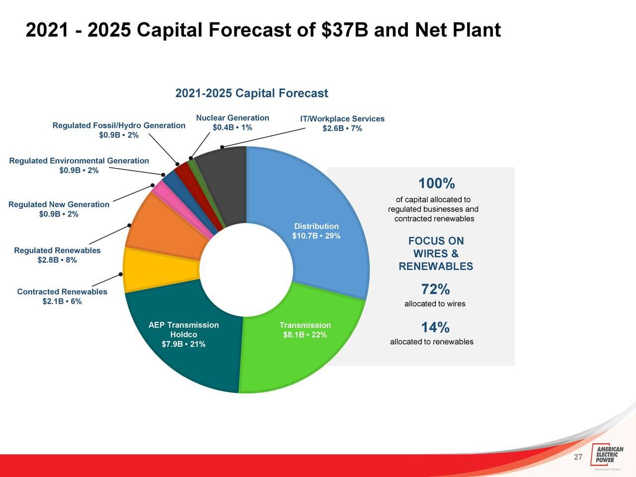 American Electric Power Company, Inc. 2021 Q1 - Results - Earnings Call  Presentation (NASDAQ:AEP)   Seeking Alpha   Aep Wiring Diagram      Seeking Alpha