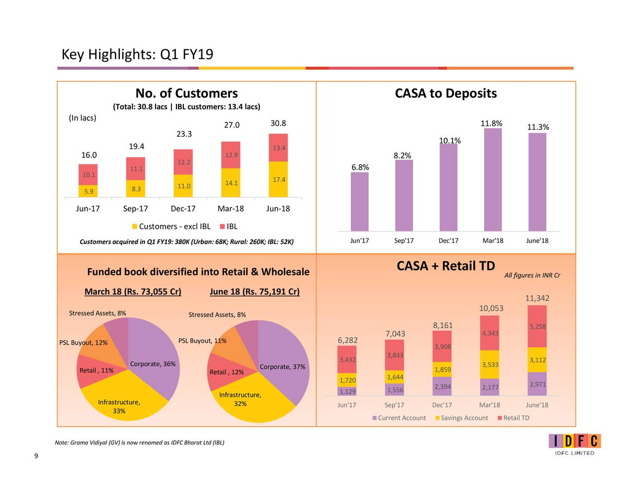 casa deposits analysis The optimisation of interest paid on casa deposits the examination of the effects of non-normality when defining yield enhancement and risk management strategies the specification of stress testing factors for risk management purposes.