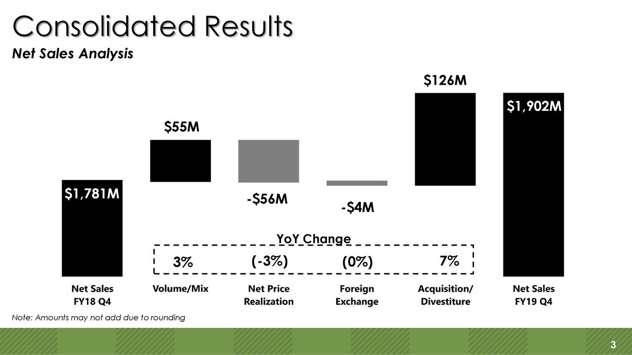 Net Sales Analysis $126M $1,784M $1,902M $55M $1,781M -$56M -$4M YoY Change (-3%) 7% 3% (0%) Note: Amounts may not add due to rounding 3