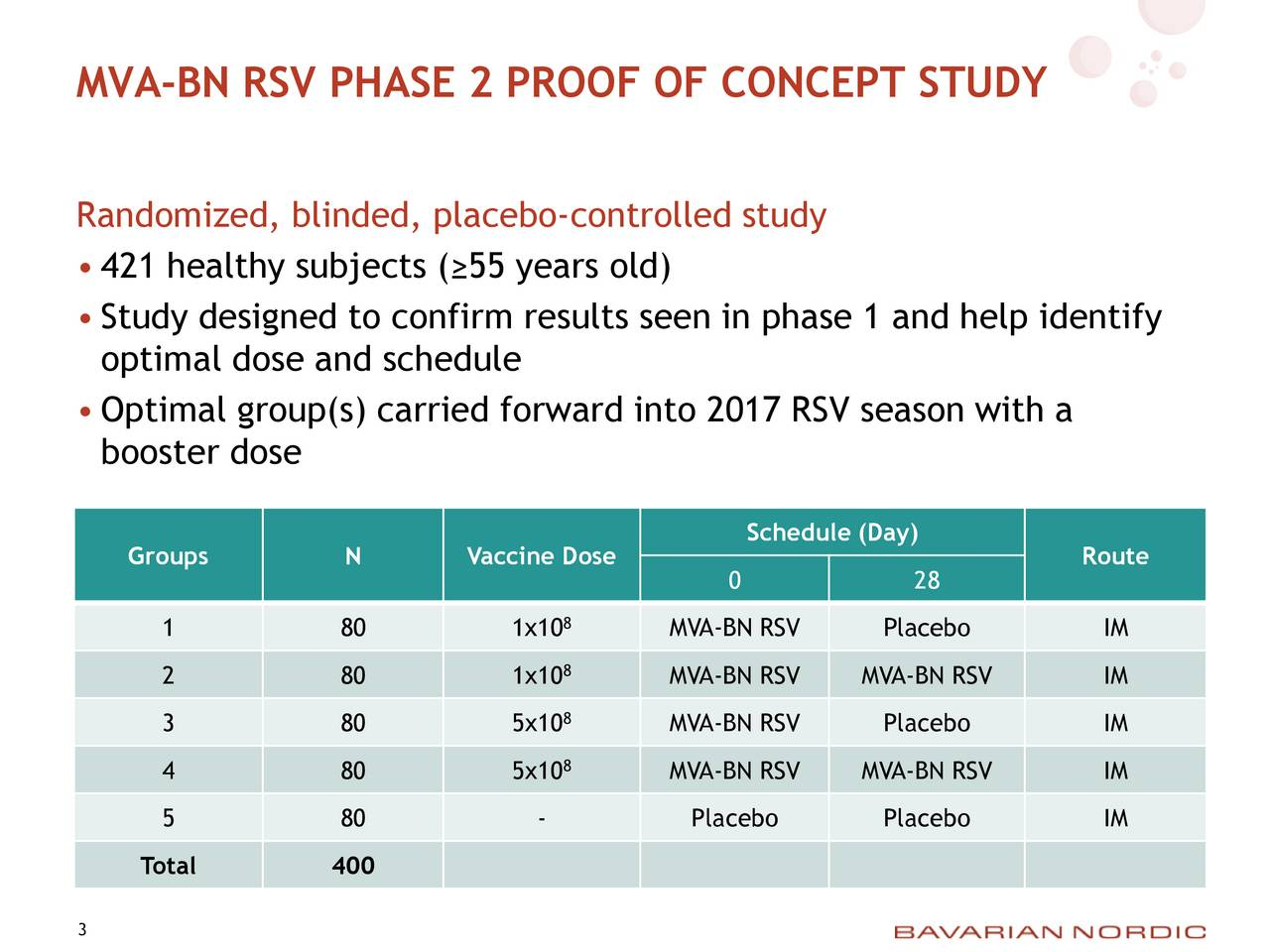 Randomized, blinded, placebo-controlled study 421 healthy subjects (55 years old) Study designed to confirm results seen in phase 1 and help identify optimal dose and schedule Optimal group(s) carried forward into 2017 RSV season with a booster dose Schedule (Day) Groups N Vaccine Dose Route 0 28 8 1 80 1x10 MVA-BN RSV Placebo IM 8 2 80 1x10 MVA-BN RSV MVA-BN RSV IM 3 80 5x108 MVA-BN RSV Placebo IM 4 80 5x108 MVA-BN RSV MVA-BN RSV IM 5 80 - Placebo Placebo IM Total 400 3