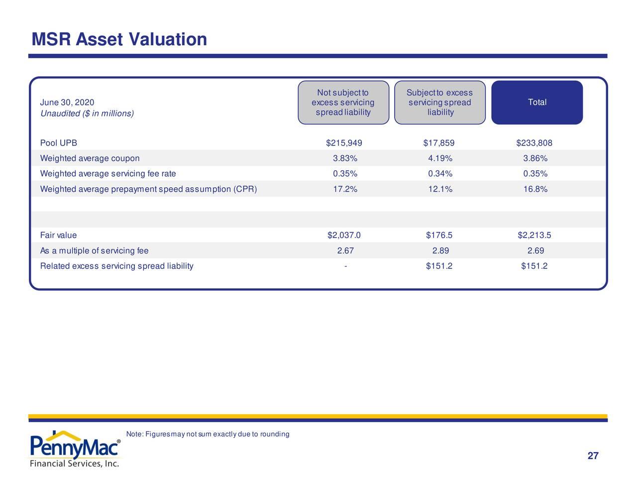 Valoración de activos de MSR