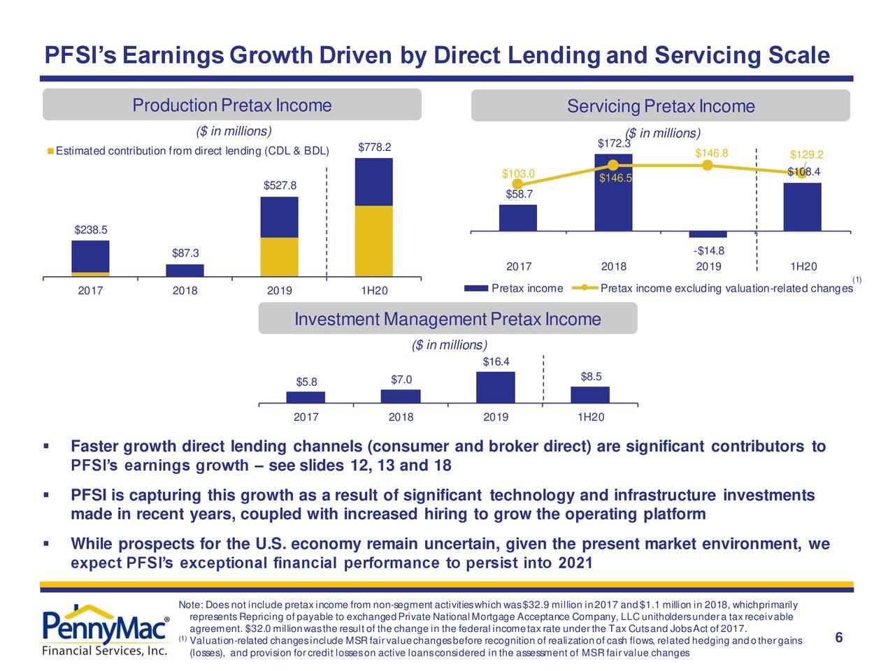 Ganancias de PFSI Crecimiento impulsado por préstamos directos y escala de servicios
