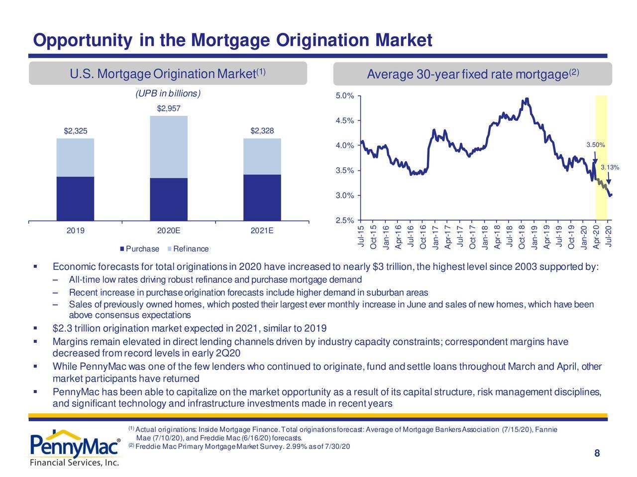 Oportunidad en el mercado de originación de hipotecas