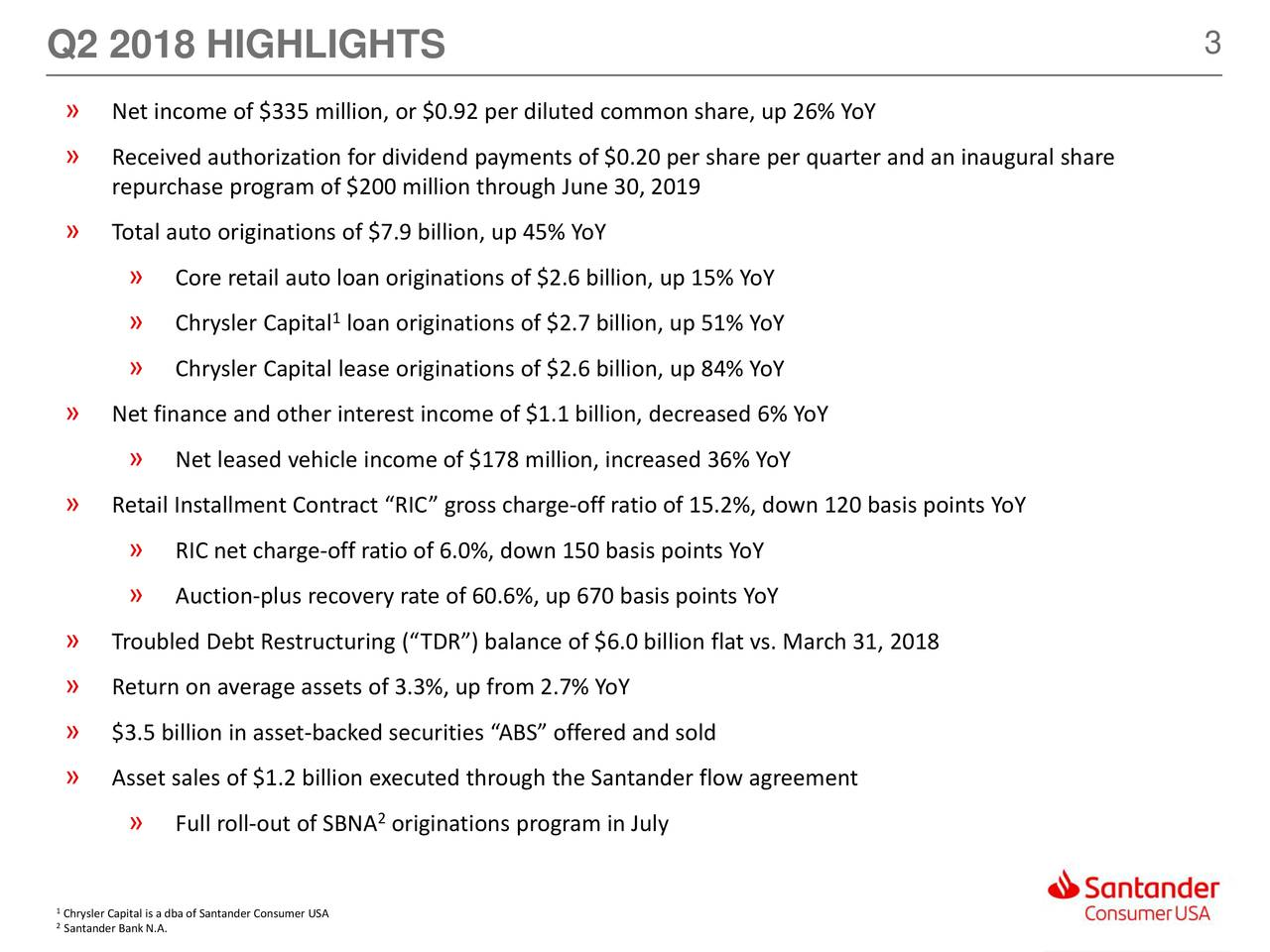 "» Net income of $335 million, or $0.92 per diluted common share, up 26% YoY » Received authorization for dividend payments of $0.20 per share per quarter and an inaugural share repurchase program of $200 million through June 30, 2019 » Total auto originations of $7.9 billion, up 45% YoY » Core retail auto loan originations of $2.6 billion, up 15% YoY » Chrysler Capital loan originations of $2.7 billion, up 51% YoY » Chrysler Capital lease originations of $2.6 billion, up 84% YoY » Net finance and other interest income of $1.1 billion, decreased 6% YoY » Net leased vehicle income of $178 million, increased 36% YoY » Retail Installment Contract ""RIC"" gross charge-off ratio of 15.2%, down 120 basis points YoY » RIC net charge-off ratio of 6.0%, down 150 basis points YoY » Auction-plus recovery rate of 60.6%, up 670 basis points YoY » Troubled Debt Restructuring (""TDR"") balance of $6.0 billion flat vs. March 31, 2018 » Return on average assets of 3.3%, up from 2.7% YoY » $3.5 billion in asset-backed securities ""ABS"" offered and sold » Asset sales of $1.2 billion executed through the Santander flow agreement » Full roll-out of SBNA originations program in July 1 Santander Bank N.A. a dba of Santander Consumer USA"