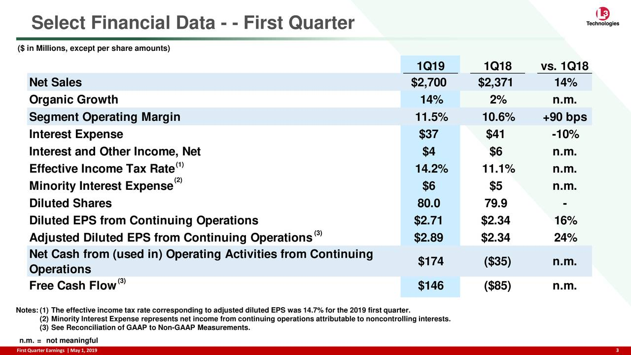 ($ in Millions, except per share amounts) 1Q19 1Q18 vs. 1Q18 Net Sales $2,700 $2,371 14% Organic Growth 14% 2% n.m. Segment Operating Margin 11.5% 10.6% +90 bps Interest Expense $37 $41 -10% Interest and Other Income, Net $4 $6 n.m. (1) Effective Income Tax Rate 14.2% 11.1% n.m. (2) Minority Interest Expense $6 $5 n.m. Diluted Shares 80.0 79.9 - Diluted EPS from Continuing Operations $2.71 $2.34 16% Adjusted Diluted EPS from Continuing Operations (3) $2.89 $2.34 24% Net Cash from (used in) Operating Activities from Continuing Operations $174 ($35) n.m. (3) Free Cash Flow $146 ($85) n.m. Notes:(1) The effective income tax rate corresponding to adjusted diluted EPS was 14.7% for the 2019 first quarter. (2) Minority Interest Expense represents net income from continuing operations attributable to noncontrolling interests. (3) See Reconciliation of GAAP to Non-GAAP Measurements. n.m. = not meaningful