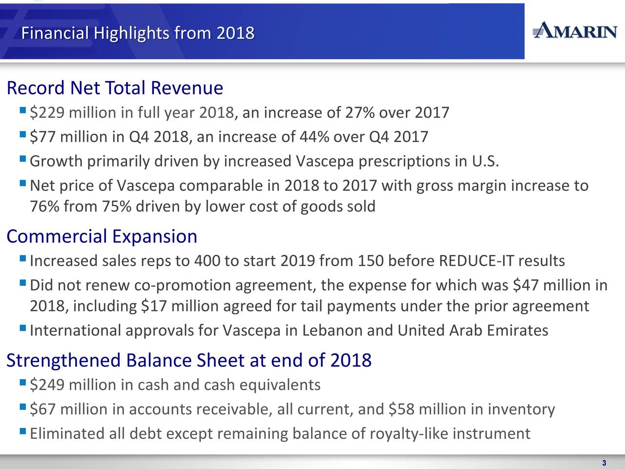Record Net Total Revenue $229 million in full year 2018, an increase of 27% over 2017 $77 million in Q4 2018, an increase of 44% over Q4 2017 Growth primarily driven by increased Vascepa prescriptions in U.S. Net price of Vascepa comparable in 2018 to 2017 with gross margin increase to 76% from 75% driven by lower cost of goods sold Commercial Expansion Increased sales reps to 400 to start 2019 from 150 before REDUCE-IT results Did not renew co-promotion agreement, the expense for which was $47 million in 2018, including $17 million agreed for tail payments under the prior agreement International approvals for Vascepa in Lebanon and United Arab Emirates Strengthened Balance Sheet at end of 2018 $249 million in cash and cash equivalents $67 million in accounts receivable, all current, and $58 million in inventory Eliminated all debt except remaining balance of royalty-like instrument