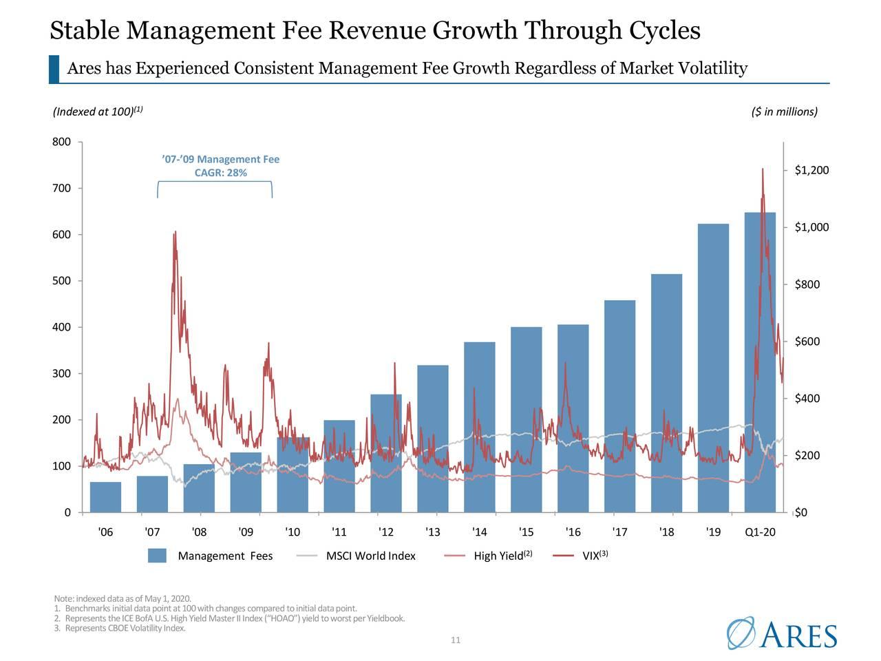 Crecimiento estable de los ingresos por comisiones de gestión a través de ciclos