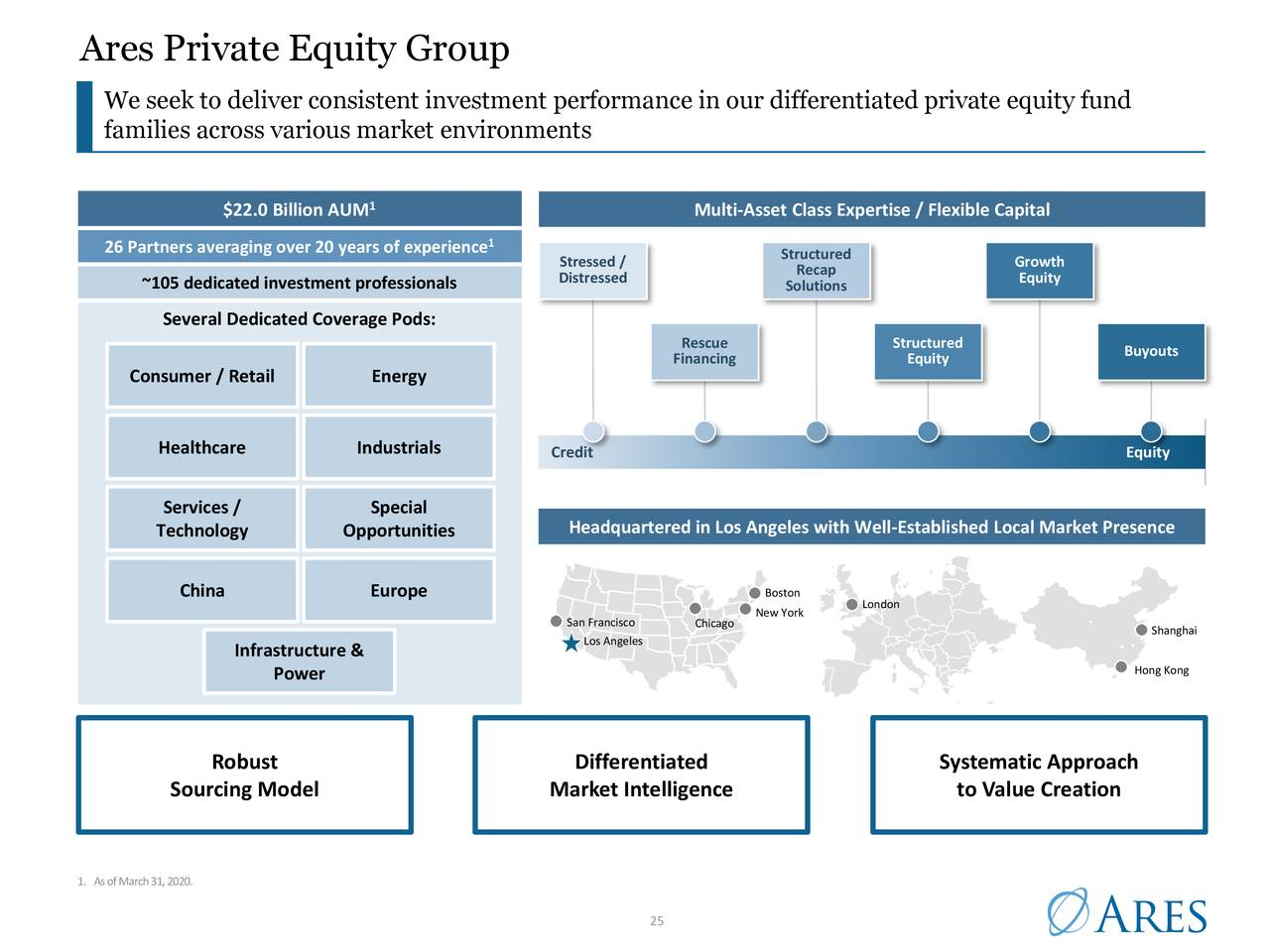 Ares Private Equity Group