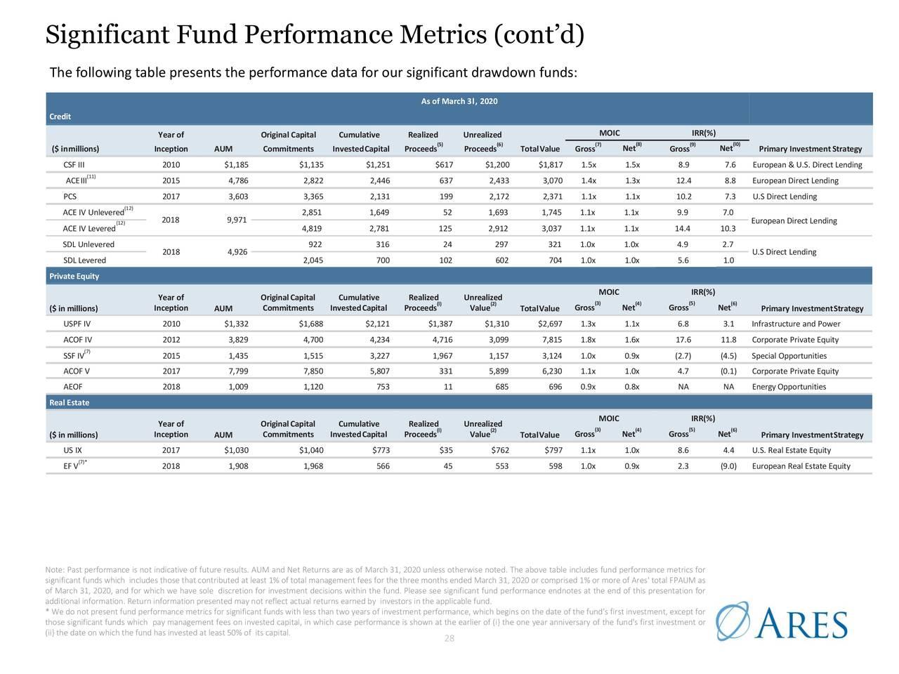 Métricas significativas de rendimiento del fondo (cont.)