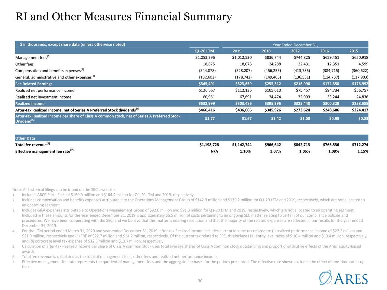 Resumen financiero de RI y otras medidas