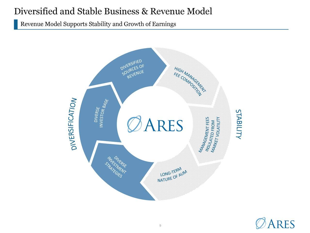 Modelo de negocios e ingresos diversificado y estable