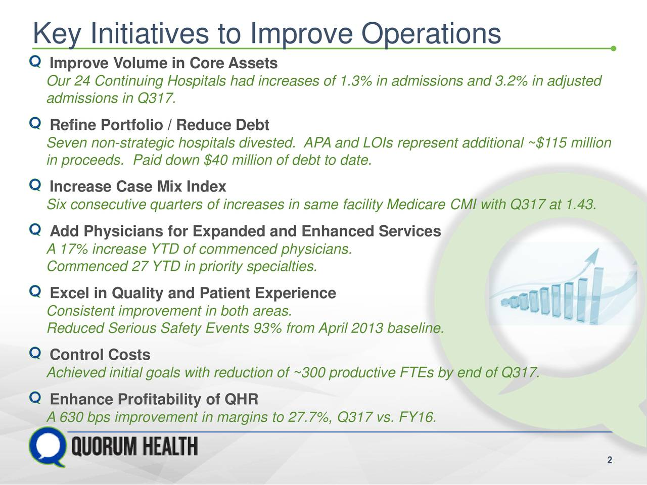 147 237 67 Key Initiatives to Improve Operations Improve Volume in Core Assets 208 63 165 Our 24 Continuing Hospitals had increases of 1.3% in admissions and 3.2% in adjusted 179 63 165 admissions in Q317. Refine Portfolio / Reduce Debt Seven non-strategic hospitals divested. APA and LOIs represent additional ~$115 million in proceeds. Paid down $40 million of debt to date. Increase Case Mix Index Six consecutive quarters of increases in same facility Medicare CMI with Q317 at 1.43. Add Physicians for Expanded and Enhanced Services A 17% increase YTD of commenced physicians. Commenced 27 YTD in priority specialties. Excel in Quality and Patient Experience Consistent improvement in both areas. Reduced Serious Safety Events 93% from April 2013 baseline. Control Costs Achieved initial goals with reduction of ~300 productive FTEs by end of Q317. Enhance Profitability of QHR A 630 bps improvement in margins to 27.7%, Q317 vs. FY16.