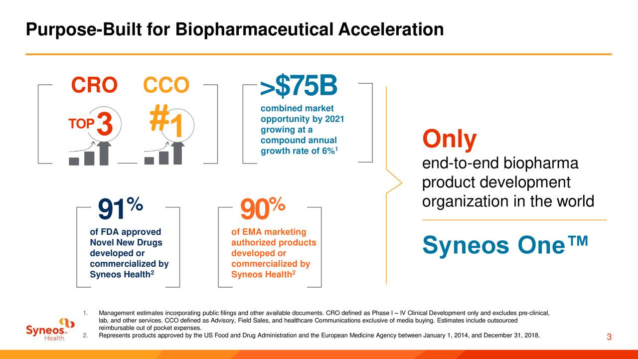 CRO CCO >$75B combined market opportunity by 2021 growing at a compound annual Only growth rate of 6% end-to-end biopharma product development organization in the world 91 % 90 % of FDA approved of EMA marketing developed orugs developed orroducts Syneos One™ commercialized by commercialized by Syneos Health Syneos Health 1. Management estimates incorporating public filings and other available documents. CRO defined as Phase I – IV Clinical Development only and excludes pre-clinical, lab, and other services. CCO defined as Advisory, Field Sales, and healthcare Communications exclusive of media buying. Estimates include outsourced 2. Represents products approved by the US Food and Drug Administration and th3 European Medicine Agency between January 1, 2014, and December 31, 2018.