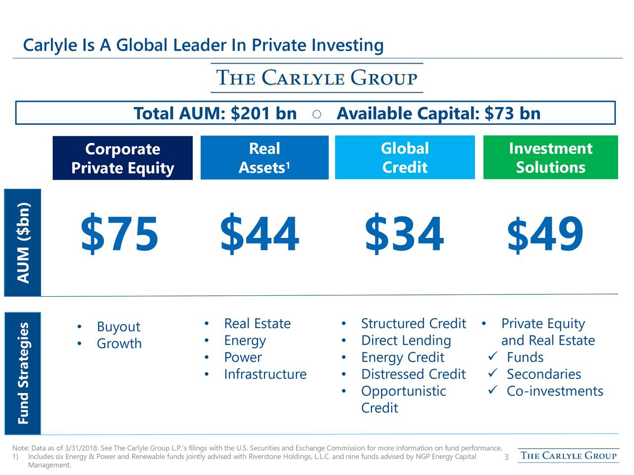 Total AUM: $201 bn ◌ Available Capital: $73 bn Corporate Real Global Investment 1 Private Equity Assets Credit Solutions ) bn $75 $44 $34 $ 49 AUM ($ • Buyout • Real Estate • Structured Cred•tPrivate Equity • Growth • Energy • Direct Lending and Real Estate • Power • Energy Credit  Funds • Infrastructure • Distressed Credi Secondaries • Opportunistic  Co-investments Credit Fund Strategies 1)Includes six Energy & Power and Renewable funds jointly advis3d with Riverstone Holdings, L.L.C. andnine funds advised by NGP Energy Capital performance.