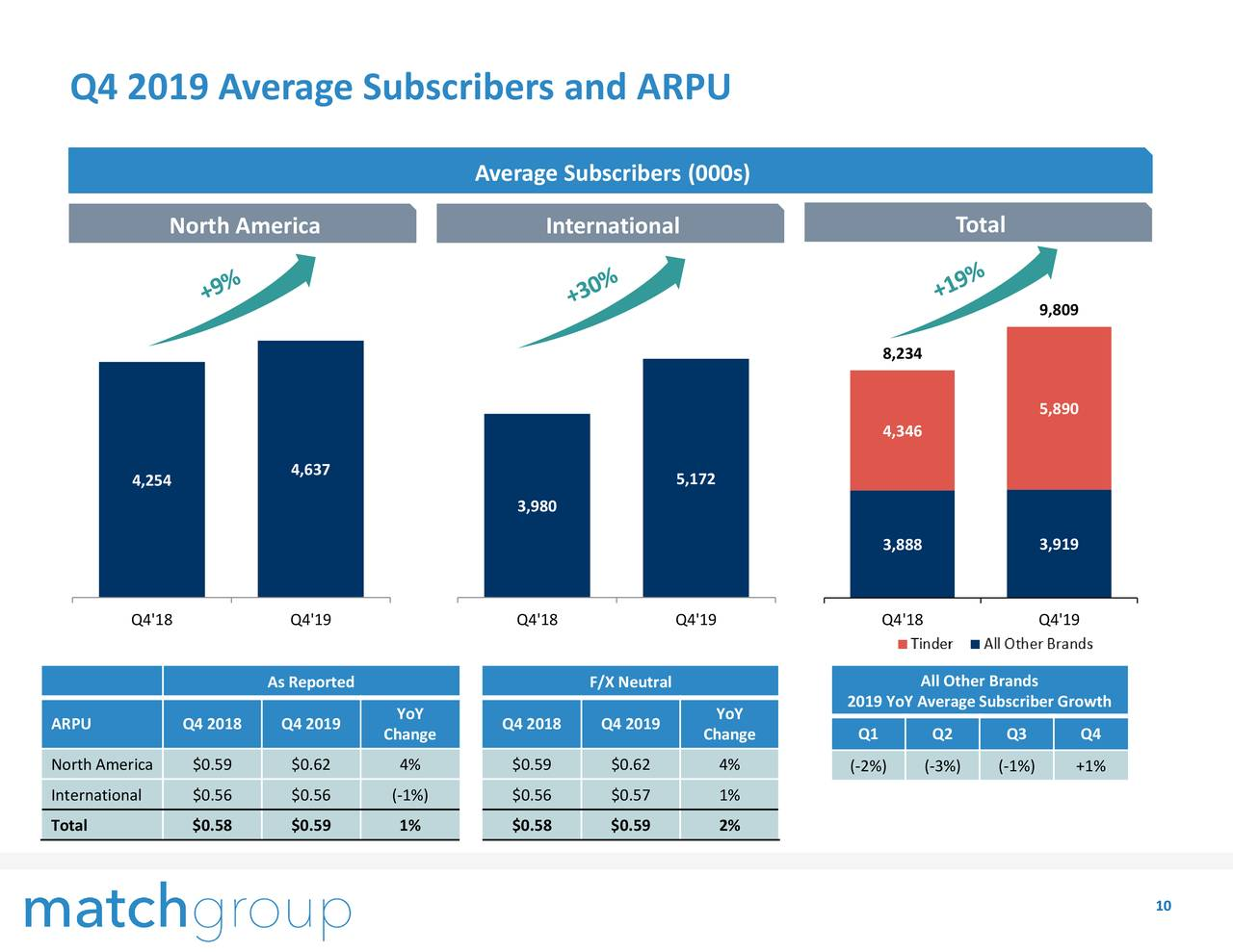 Match Group Q4 2019 earnings Tinder revenue