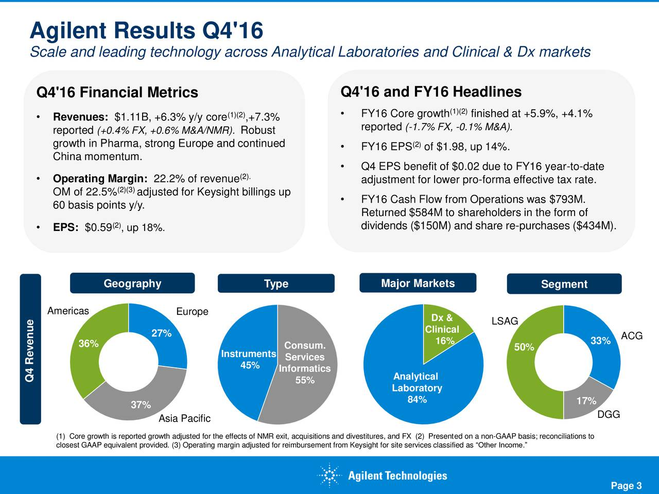 Scale and leading technology across Analytical Laboratories and Clinical & Dx markets Q4'16 Financial Metrics Q4'16 and FY16 Headlines (1)(2)  FY16 Core growth (1)(finished at +5.9%, +4.1% Revenues: $1.11B, +6.3% y/y core ,+7.3% reported(+0.4% FX, +0.6% M&A/NMR). Robust reported (-1.7% FX, -0.1% M&A). growth in Pharma, strong Europe and continued () FY16 EPS of $1.98, up 14%. China momentum. (2).  Q4 EPS benefit of $0.02 due to FY16 year-to-date Operating Margin: 22.2% of revenue adjustment for lower pro-forma effective tax rate. OM of 22.5% (2)adjusted for Keysight billings up 60 basis points y/y.  FY16 Cash Flow from Operations was $793M. Returned $584M to shareholders in the form of EPS: $0.59 (, up 18%. dividends ($150M) and share re-purchases ($434M). Geography Type Major Markets Segment Americas Europe Dx & Clinical LSAG 27% 16% 33% ACG 36% Consum. 50% Instruments Services 45% Informatics Q4 Revenue 55% Analytical Laboratory 84% 17% 37% Asia Pacific DGG closest GAAP equivalent provided. (3) Operating margin adjusted for reimbursement from Keysight for site services classified as Other Income.s; reconciliations to Page 3