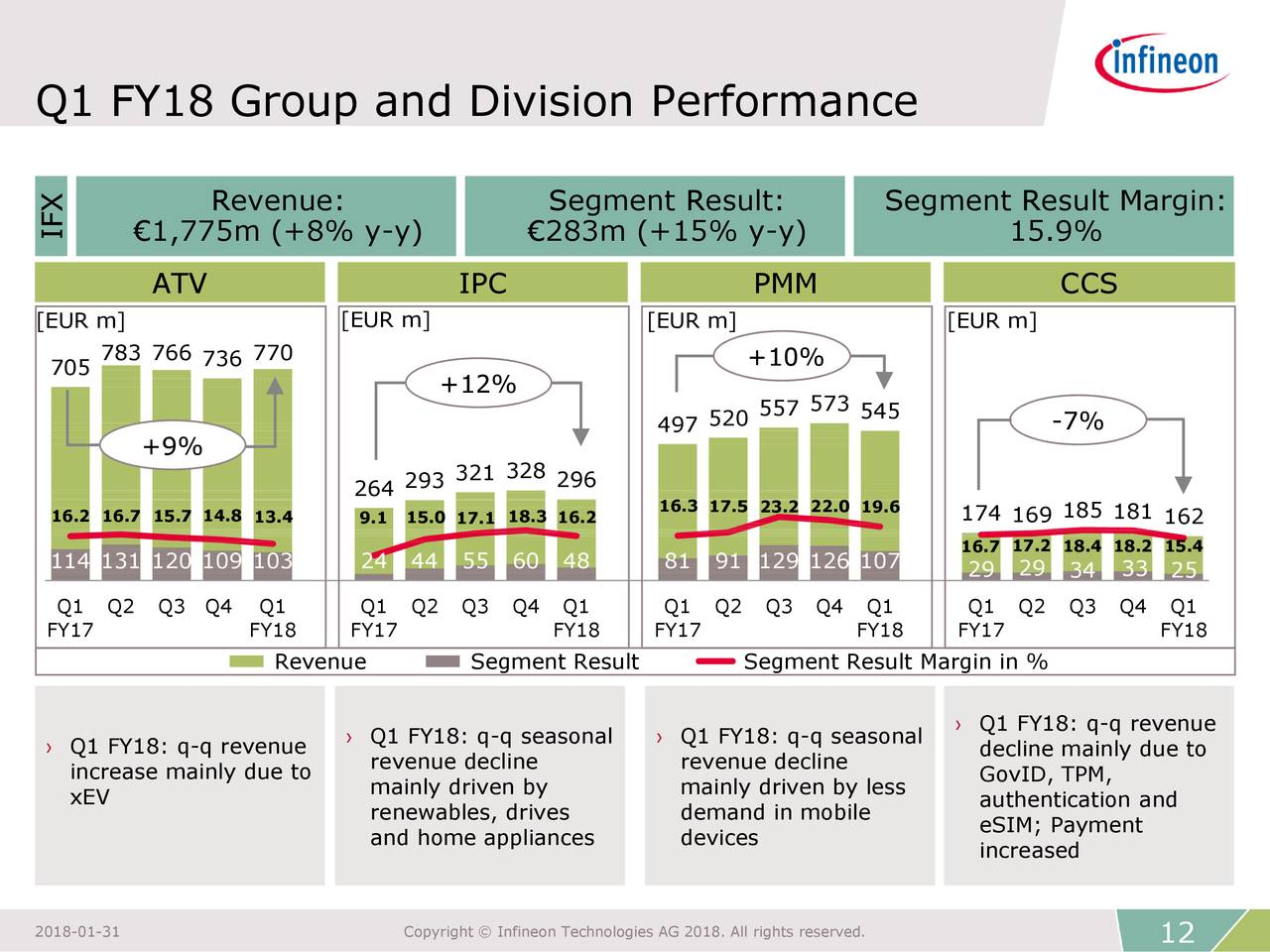 Infineon Technologies AG 2018 Q1 - Results - Earnings Call