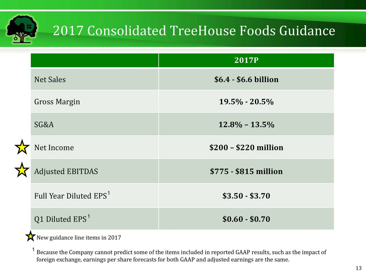 treehouse foods 3 year analysis Stoxlinecom provides: stock quote, technical analysis, fundamental analysis, stock rating, stock market headline news.
