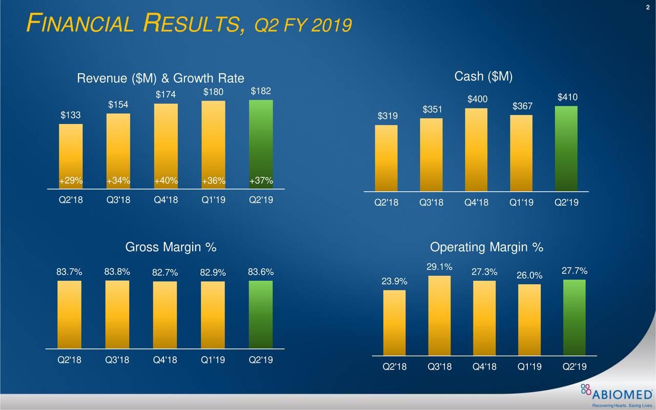 F INANCIAL R ESULTS , Q2 FY 2019 Cash ($M) Revenue ($M) & Growth Rate $174 $180 $182 $400 $410 $154 $351 $367 $133 $319 +29% +34% +40% +36% +37% Q2'18 Q3'18 Q4'18 Q1'19 Q2'19 Q2'18 Q3'18 Q4'18 Q1'19 Q2'19 Gross Margin % Operating Margin % 83.7% 83.8% 83.6% 29.1% 27.3% 27.7% 82.7% 82.9% 23.9% 26.0% Q2'18 Q3'18 Q4'18 Q1'19 Q2'19 Q2'18 Q3'18 Q4'18 Q1'19 Q2'19