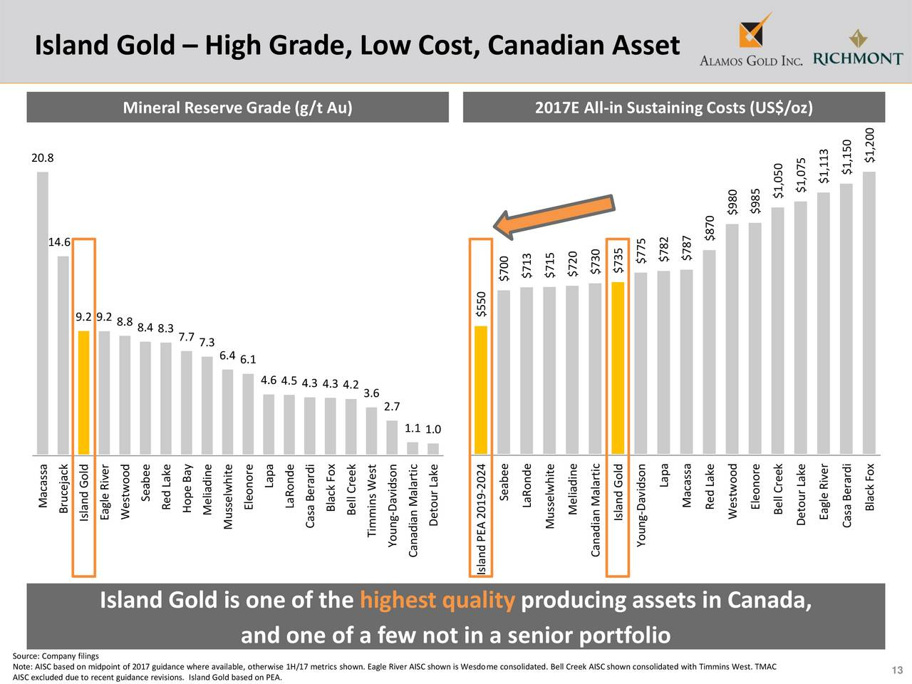 a case analysis of high river gold a canadian company Dozens were killed as they crossed the lempa river into refugee camps in  honduras  us and canadian mining companies eager to extract the rich veins  of gold  in this case etched with the names of about 30,000 of the roughly   how a technical analysis could decide a matter with such high stakes.