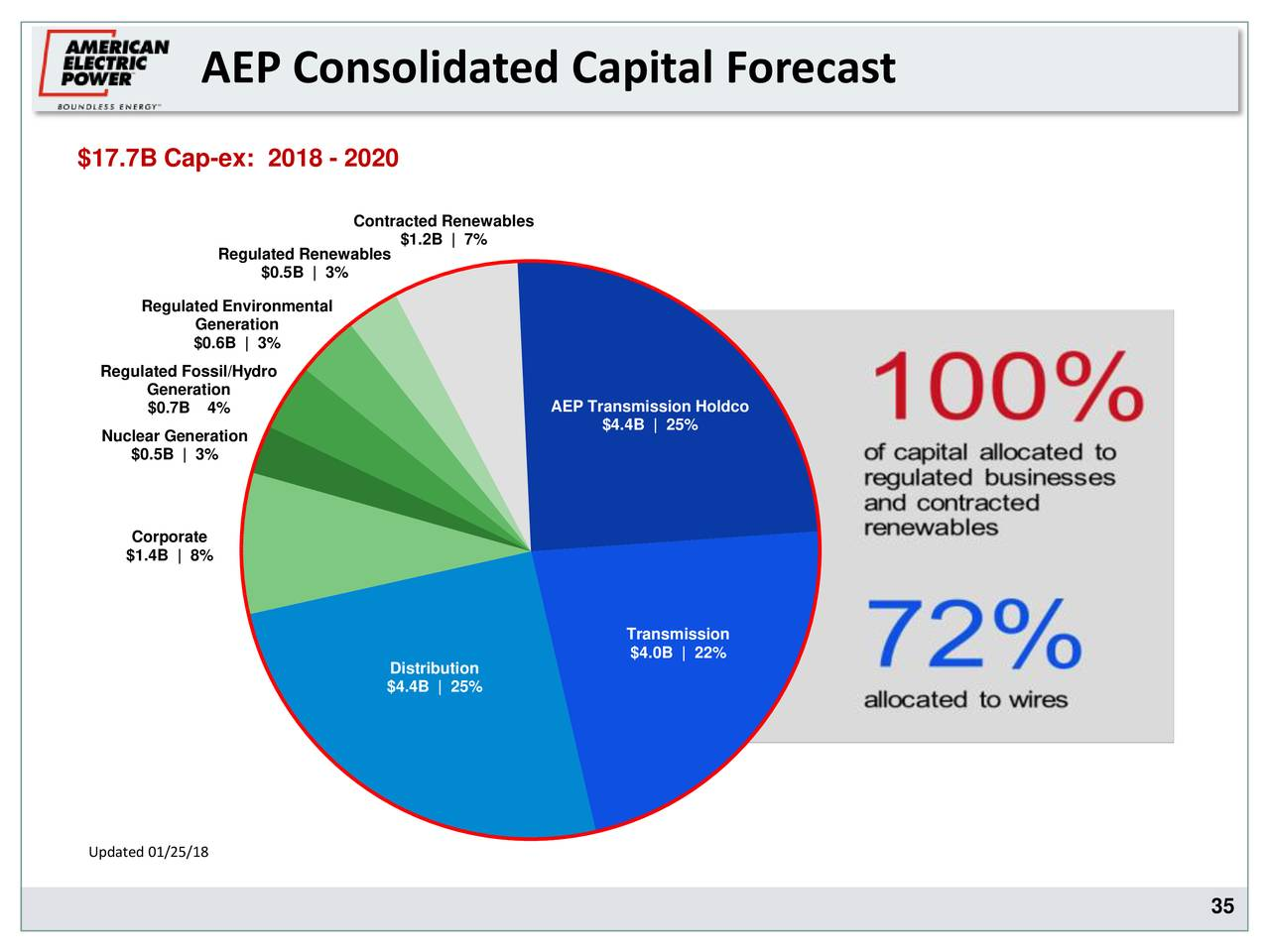 American Electric Power Company Inc 2017 Q4 - Results ... on