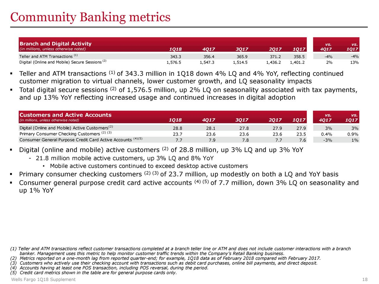 Wells Fargo Amp Co 2018 Q1 Results Earnings Call Slides