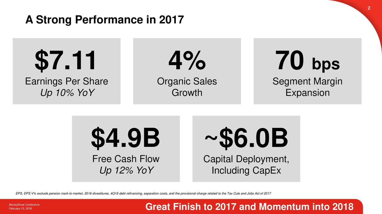 A Strong Performance in 2017 $7.1 1 4% 70 bps Earnings Per Share Organic Sales Segment Margin Up 10% YoY Growth Expansion $4.9B ~$6.0B Free Cash Flow Capital Deployment, Up 12% YoY Including CapEx MoneyShow Conference pension mark-to-market, 2016 divestitures, 4Q16 debt refinancing, separation costs, and the provisional char ge related to the Tax Cuts and Jobs Act of 2017