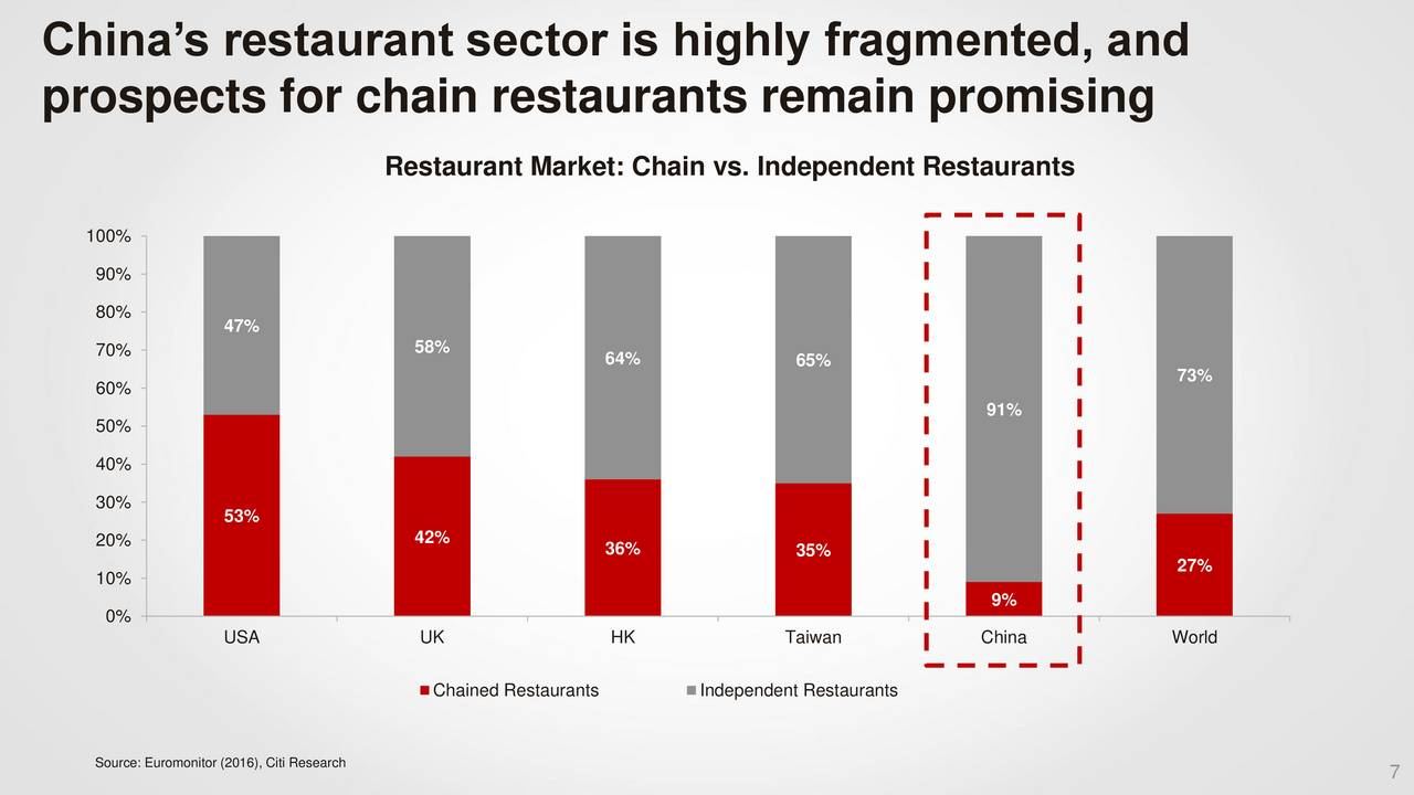 chain and independent restaurants