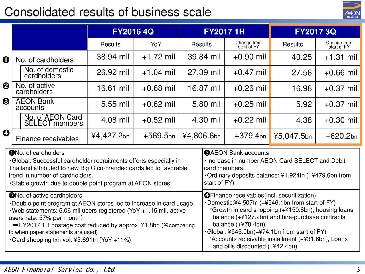 Aeon Financial Services Co , Ltd  2017 Q3 - Results