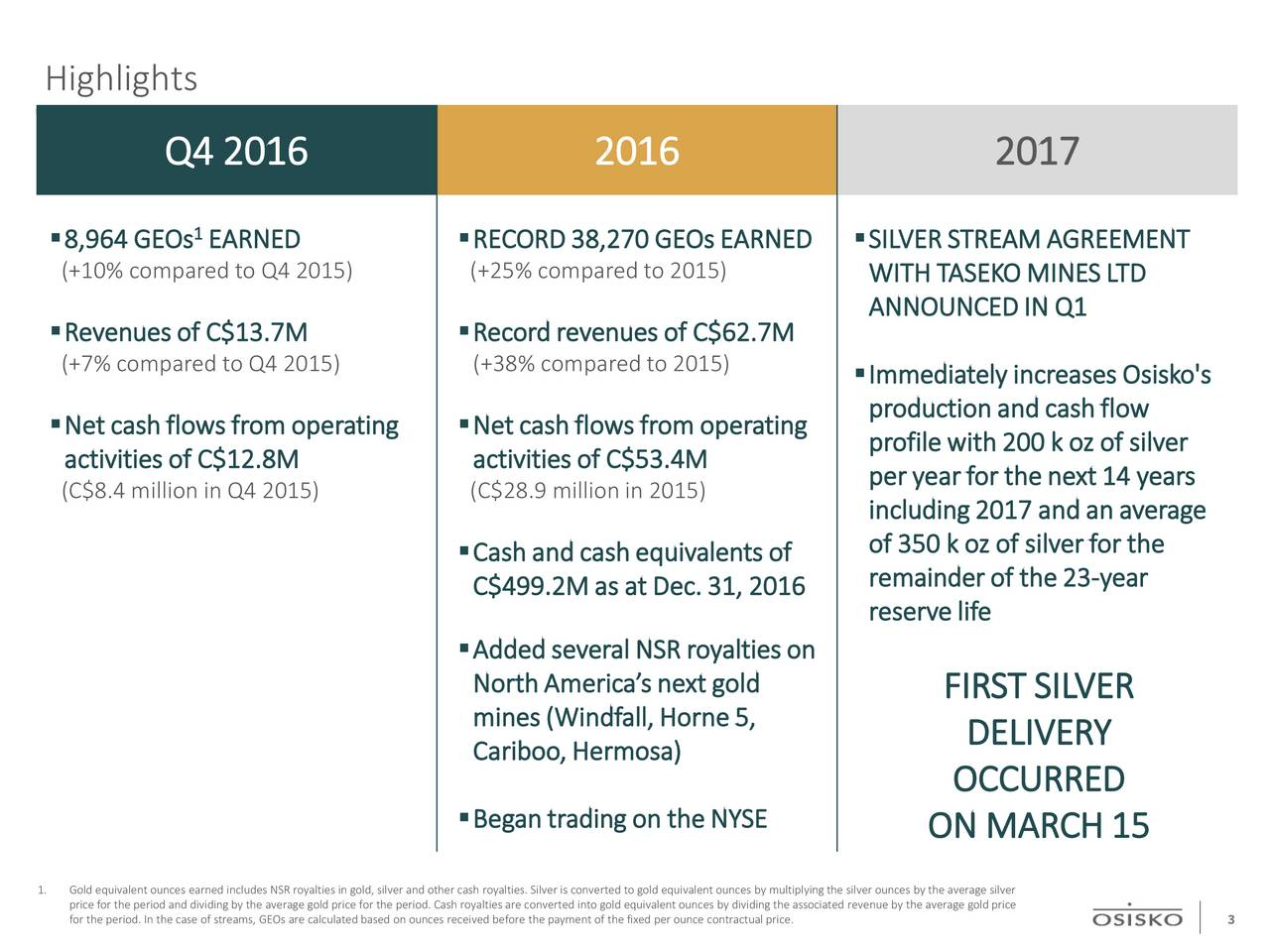 Q4 2016 2016 2017 8,964 GEOs EARNED RECORD 38,270 GEOs EARNED SILVER STREAM AGREEMENT (+10% compared to Q4 2015) (+25% compared to 2015) WITH TASEKO MINES LTD ANNOUNCED IN Q1 Revenues of C$13.7M Record revenues ofC$62.7M (+7% compared to Q4 2015) (+38% compared to 2015) Immediately increasesOsisko's production and cash flow Net cash flows from operating Net cash flows from operating activities ofC$12.8M activities of C$53.4M profile with200 koz of silver (C$8.4million in Q4 2015) (C$28.9 million in 2015) peryear for the next 14 years including 2017 and an average of 350 k oz of silver for the Cash and cash equivalents of C$499.2M as at Dec. 31, 2016 remainder of the 23-year reserve life Added several NSR royalties on North Americas next gold FIRST SILVER mines (Windfall, Horne 5, DELIVERY Cariboo, Hermosa) OCCURRED Begantrading on the NYSE ON MARCH 15 1. price for the period and dividing by the average gold price for the period. Cash royalties are converted into gold equivalent ounces by dividing the associated revenue by the average gold priceer for the period. In the case of streams, GEOs are calculated based on ounces received before the 3ayment of the fixed per ounce contractual price.