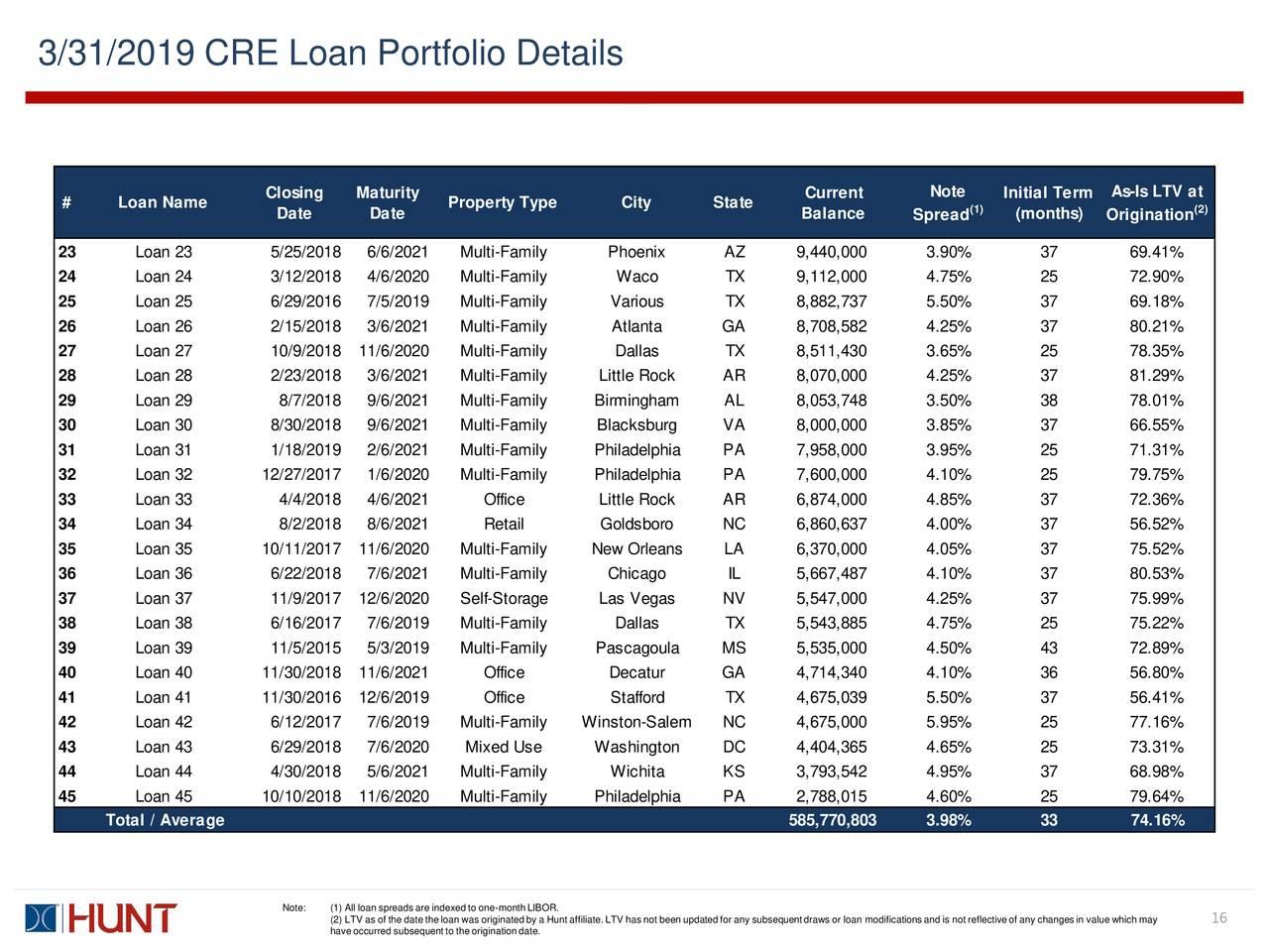 Hunt Companies Finance Trust, Inc. 2019 Q1
