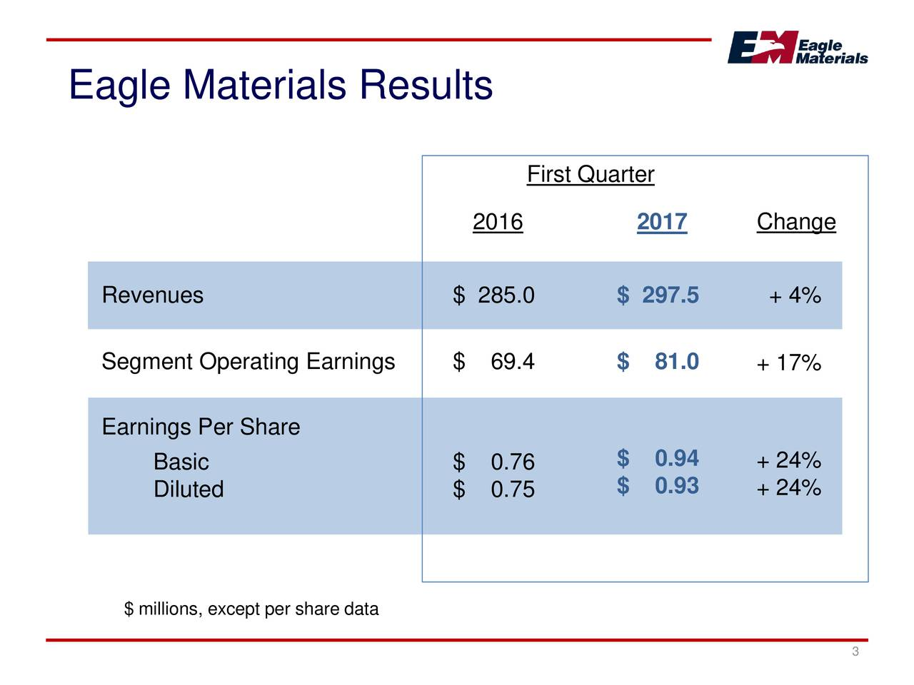 First Quarter 2016 2017 Change Revenues $ 285.0 $ 297.5 + 4% Segment Operating Earnings $ 69.4 $ 81.0 + 17% Earnings Per Share $ 0.94 + 24% Basic $ 0.76 Diluted $ 0.75 $ 0.93 + 24% $ millions, except per share data 3