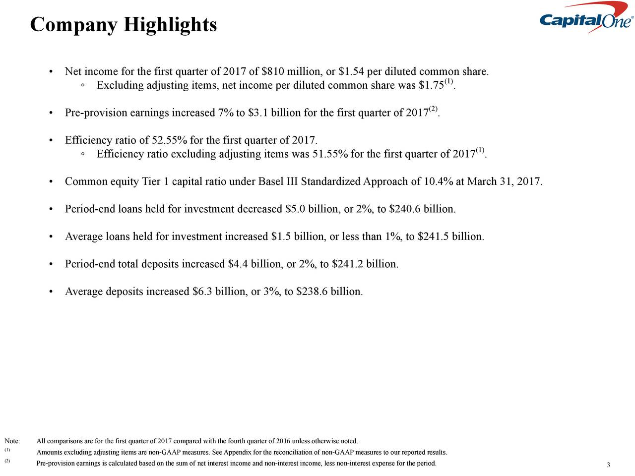 Net income for the first quarter of 2017 of $810 million, or $1.54 per diluted common share. (1) Excluding adjusting items, net income per diluted common share was $1.75 . Pre-provision earnings increased 7% to $3.1 billion for the first quarter of 2017 . (2) Efficiency ratio of 52.55% for the first quarter of 2017. Efficiency ratio excluding adjusting items was 51.55% for the first quarter of 2017 . (1) Common equity Tier 1 capital ratio under Basel III StandardizedApproach of 10.4% at March31, 2017. Period-end loans held for investment decreased $5.0 billion, or 2%, to $240.6 billion. Average loans held for investment increased $1.5 billion, or less than 1%, to $241.5 billion. Period-end total deposits increased $4.4 billion, or 2%, to $241.2 billion. Average deposits increased $6.3 billion, or 3%, to $238.6 billion. Note: All comparisons are for the first quarter of 2017 compared with the fourth quarter of 2016 unless otherwise noted. (1) Amounts excluding adjusting items are non-GAAP measures. SeeAppendix for the reconciliation of non-GAAP measures to our reported results. (2) Pre-provision earnings is calculated based on the sum of net interest income and non-interest income, less non-interest expense for the period. 3