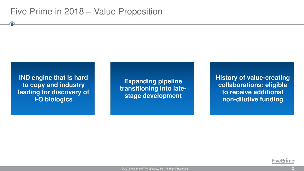 IND engine that is hard History of value-creating to copy and industry Expanding pipeline collaborations; eligible leading for discovery of transitioning into late- to receive additional stage development I-O biologics non-dilutive funding