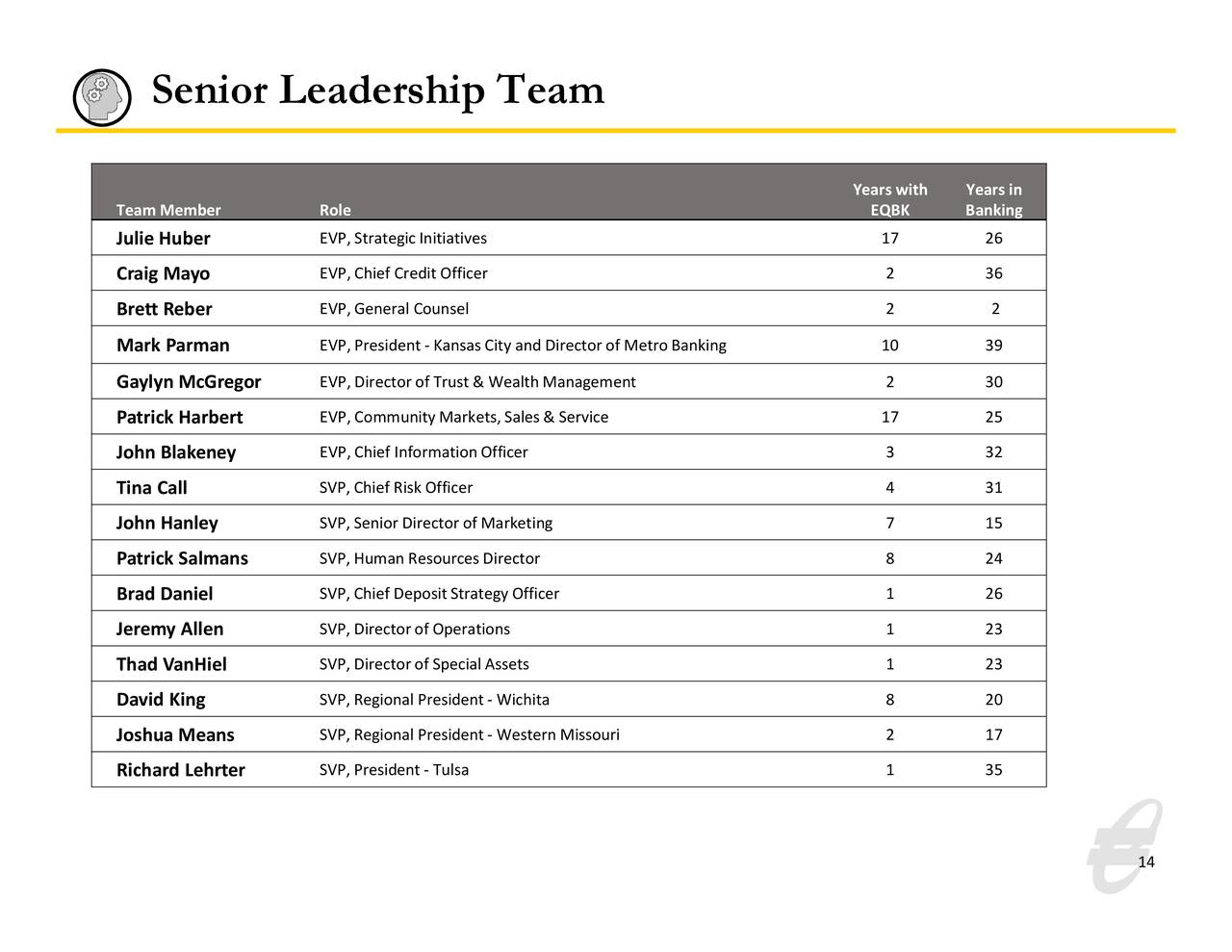 Equipo de liderazgo senior