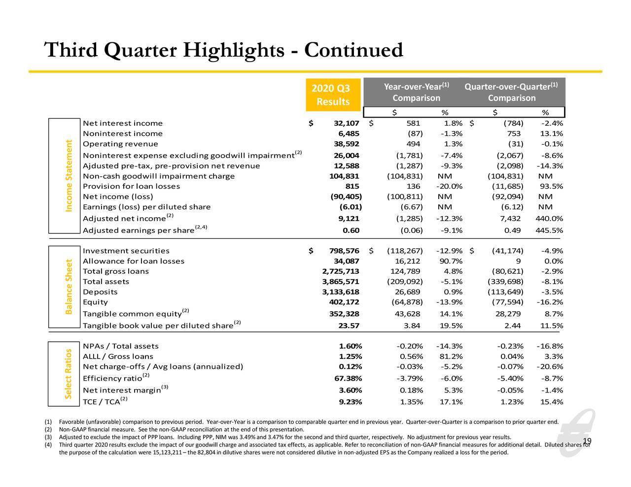 Aspectos destacados del tercer trimestre - Continuación