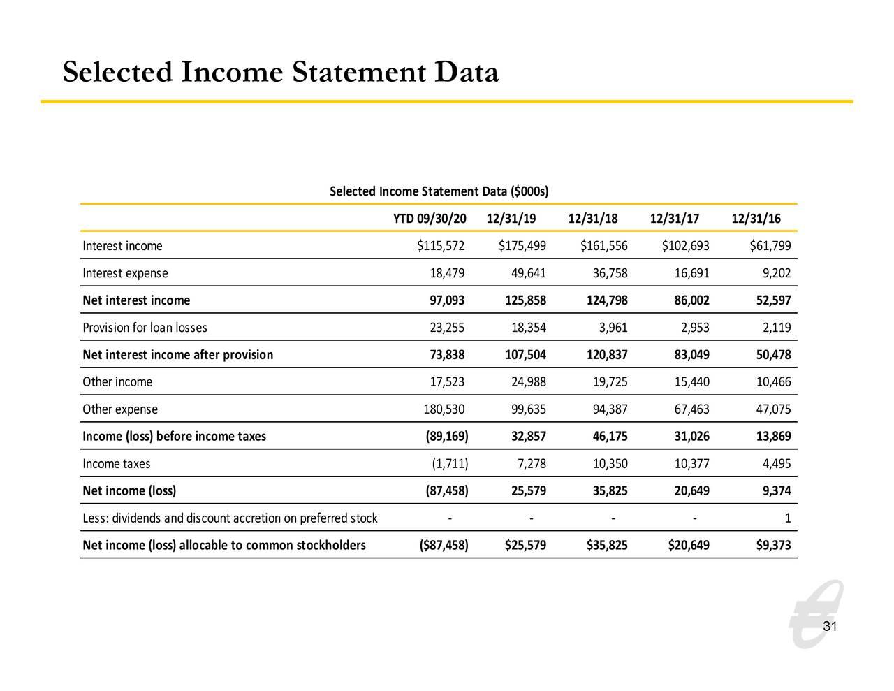 Datos seleccionados del estado de resultados