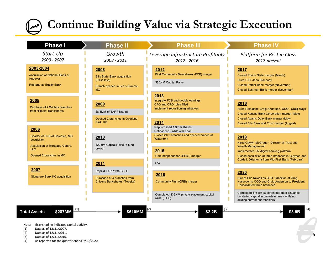 Continuar generando valor mediante la ejecución estratégica