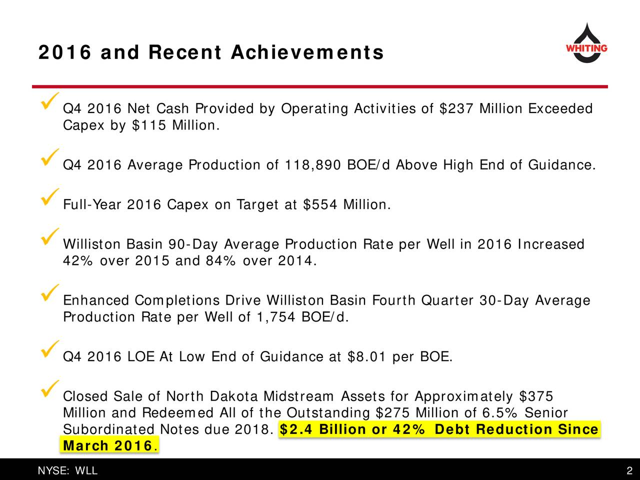 Q4 2016 Net Cash Provided by Operating Activities of $237 Million Exceeded Capex by $115 Million. Q4 2016 Average Production of 118,890 BOE/d Above High End of Guidance. Full-Year2016 Capex on Target at $554 Million. Williston Basin 90-Day Average Production Rate per Well in 2016 Increased 42% over 2015 and 84% over 2014. Enhanced Completions Drive Williston Basin Fourth Quarter 30-Day Average Production Rate per Well of 1,754 BOE/d. Q4 2016 LOE At Low End of Guidance at $8.01 per BOE. Million and Redeemed All of the Outstanding $275 Million of 6.5% Senior Subordinated Notes due 2018. $2.4 Billion or 42% Debt Reduction Since March 2016.