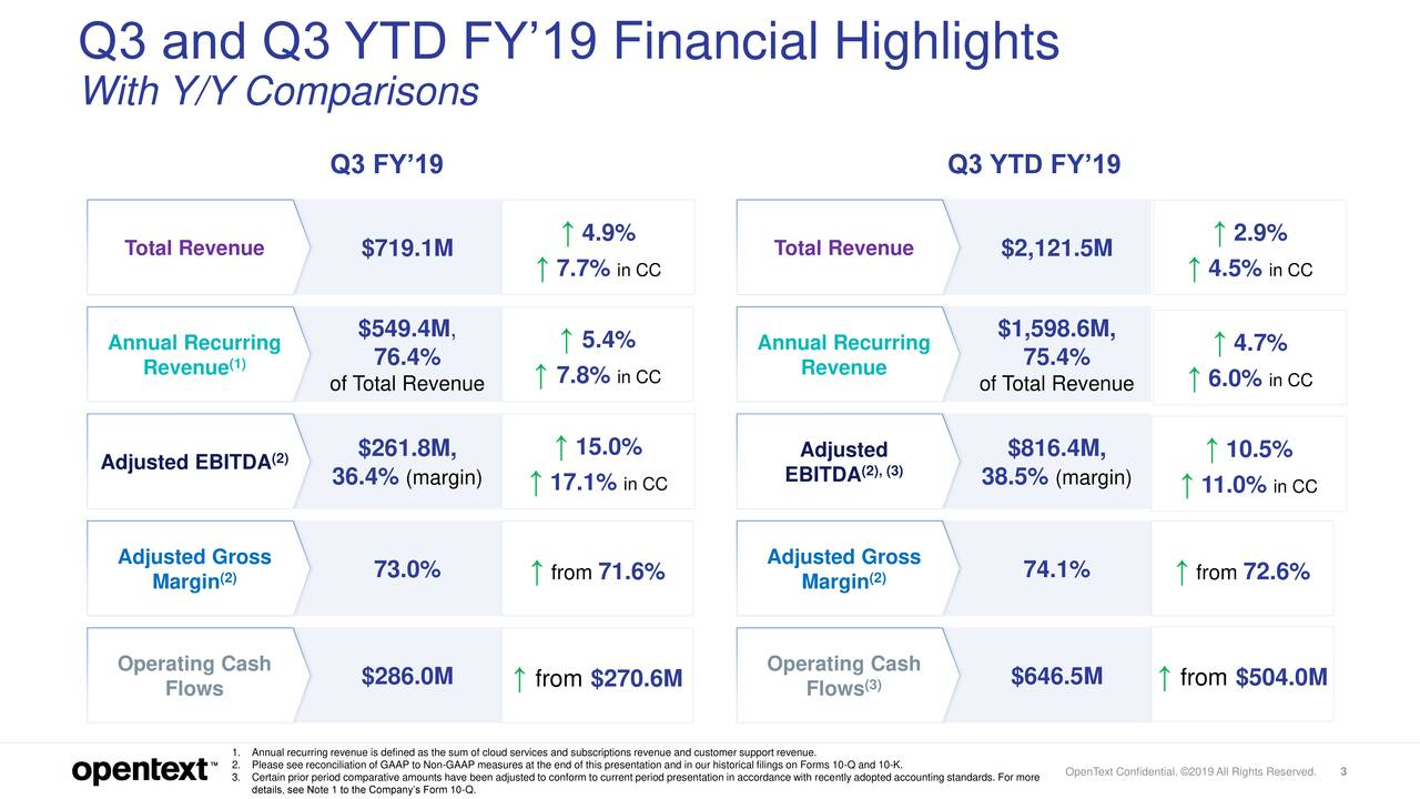 With Y/Y Comparisons Q3 FY'19 Q3 YTD FY'19 Total Revenue ↑ 4.9% Total Revenue ↑ 2.9% $719.1M ↑7.7% in CC $2,121.5M ↑ 4.5% in CC $549.4M, $1,598.6M, Annual Recurring 76.4% ↑ 5.4% Annual Recurring 75.4% ↑ 4.7% Revenue (1) ↑ 7.8% in CC Revenue ↑ 6.0% in CC of otal Revenue of otal Revenue ↑ 15.0% Adjusted EBITDA (2) $261.8M, Adjus(2), (3) $816.4M, ↑ 10.5% 36.4% (margin) ↑ 17.1% in CC EBITDA 38.5% (margin) ↑ 11.0% in CC Adjusted Gross Adjusted Gross (2) 73.0% ↑ from71.6% (2) 74.1% ↑ from72.6% Margin Margin Operating Cash Operating Cash Flows $286.0M ↑ from $270.6M Flows(3) $646.5M ↑ from $504.0M 1.Annual recurring revenue is defined as the sum of cloud services and subscriptions revenue and customer support revenue. 3.Certain prior period comparative amounts have been adjusted to conform to current period presentation in accordance with recently adopted accounting standards. For more