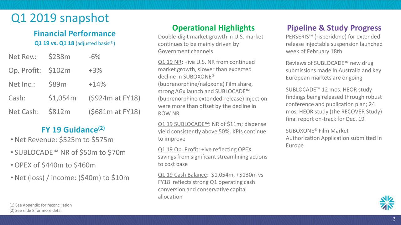 Operational Highlights Pipeline & Study Progress Financial Performance (1) Double-digitmarket growthin U.S. market PERSERIS™(risperidone) for extended Q1 19 vs. Q1 1(adjusted basis ) continuesto be mainly driven by release injectablesuspensionlaunched Governmentchannels week of February 18th Net Rev.: $238m -6% Q1 19 NR: +ive U.S. NR from continued marketgrowth, slower than expected Reviews of SUBLOCADE™new drug Op. Profit: $102m +3% submissionsmade in Australia and key decline in SUBOXONE® European marketsare ongoing Net Inc.: $89m +14% (buprenorphine/naloxone)Film share, SUBLOCADE™12 mos.HEOR study strongAGx launch and SUBLOCADE™ findings being released through robust Cash: $1,054m ($924m at FY18) (buprenorphine extended-release)Injection were more than offsetby the decline in conference and publicationplan; 24 Net Cash: $812m ($681m at FY18) ROW NR mos.HEOR study (the RECOVER Study) Q1 19 SUBLOCADE™:NR of $11m; dispense final report on-trackfor Dec. 19 FY 19 Guidance (2) SUBOXONE® Film Market yield consistentlyabove 50%; KPIs continue •Net Revenue: $525m to $575m to improve AuthorizationApplicationsubmittedin Q1 19 Op. Profit:+ive reflecting OPEX Europe •SUBLOCADE™ NR of $50m to $70m savings from significantstreamliningactions to costbase •OPEX of $440m to $460m •Net (loss) / income: ($40m) to $10m Q1 19 Cash Balance: $1,054m, +$130m vs FY18 reflects strongQ1 operatingcash conversionand conservativecapital allocation (1)See Appendix for reconciliation (2)See slide 8for more detail 3