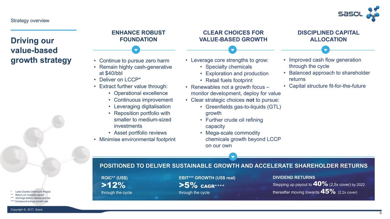 sasol financial analysis Updated key statistics for sasol ltd adr - including ssl margins, p/e ratio, valuation, profitability, company description, and other stock analysis data.